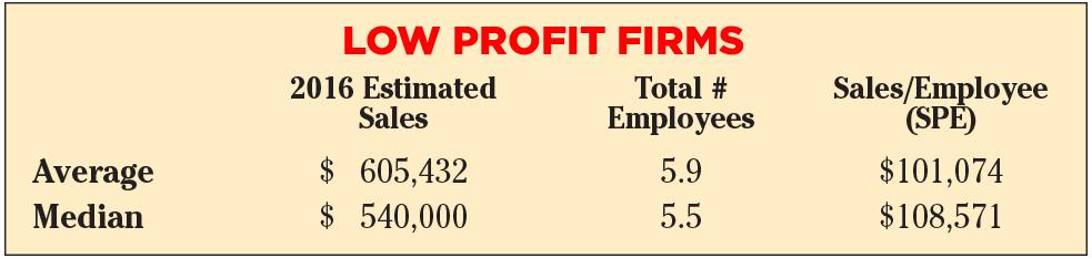 lowprofitfirms