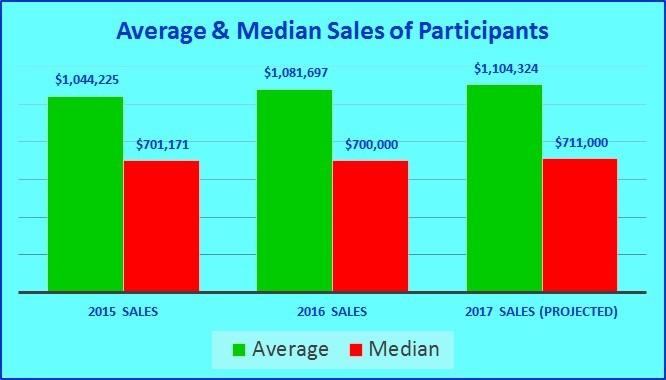 Average and Median Sales