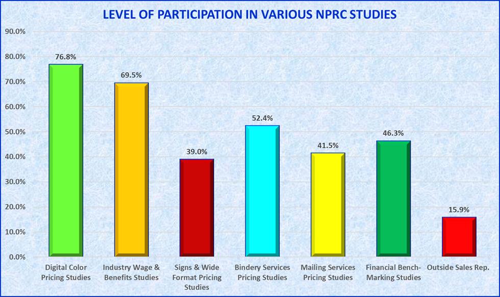 Participation levels in various surveys