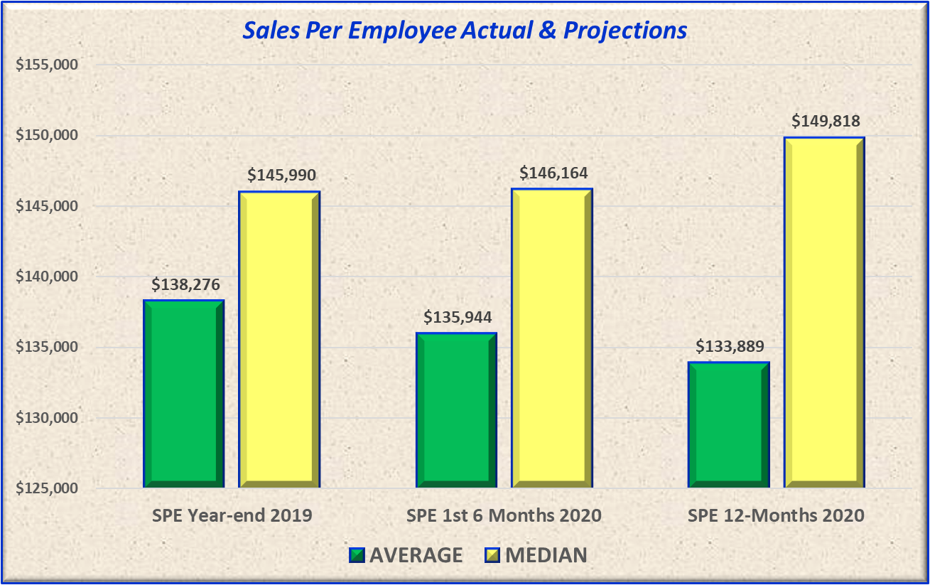 Despite forecast for many problems ahead, sales per employee appears to be holding its own.
