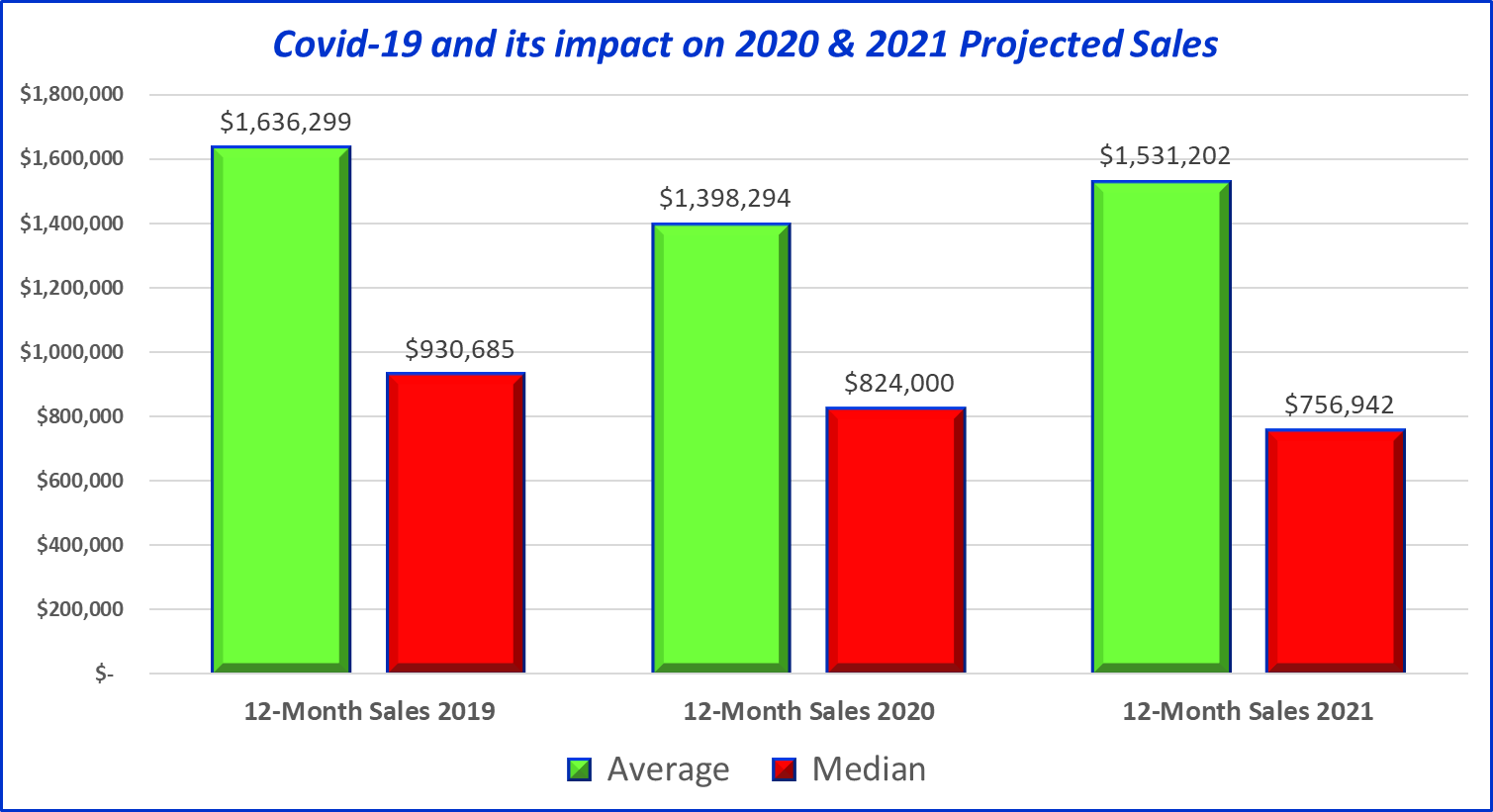 Projected sales for 2020 and 2021