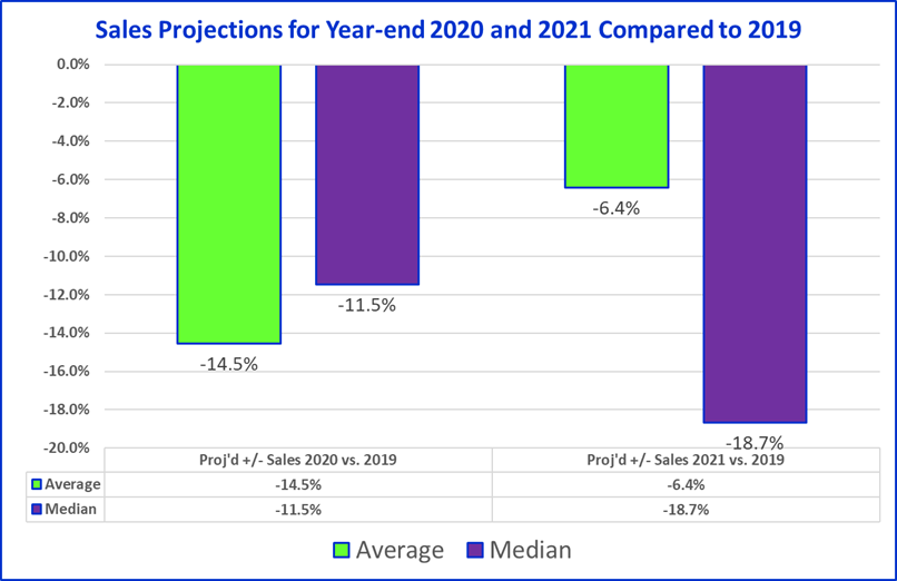 Significant declines in sales forecast for 2021