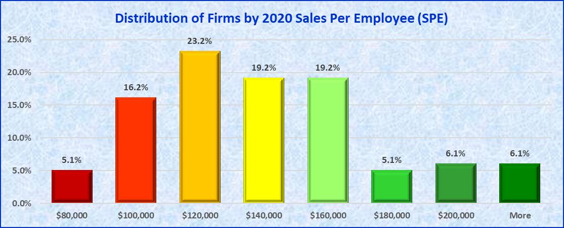 Industry Sales Per Employee
